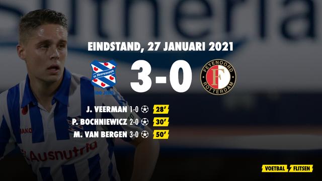 27 januari 2021: Heerenveen-Feyenoord 3-0, eredivisie speelronde 19
