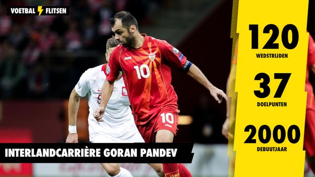 Statistieken Goran Pandev interlancarrière