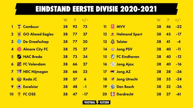 Eindstand Keuken Kampioen Divisie 2020-2021 eerste divisie