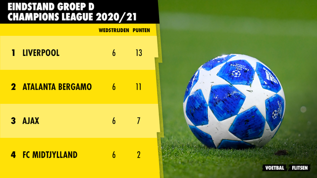 Eindstand groep D Champions League 2020/21