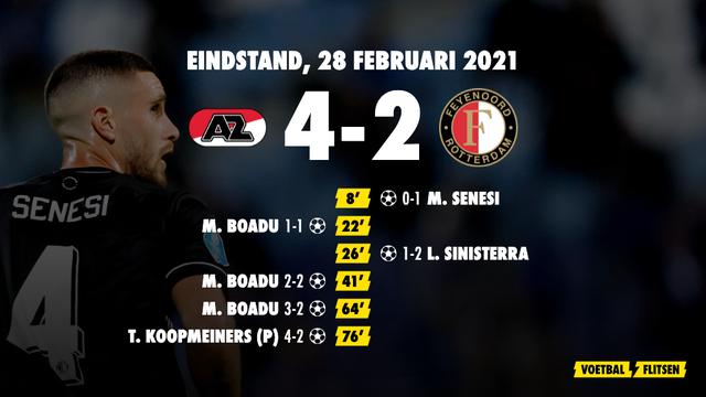 28 februari 2021: AZ-Feyenoord 4-2, eredivisie speelronde 24