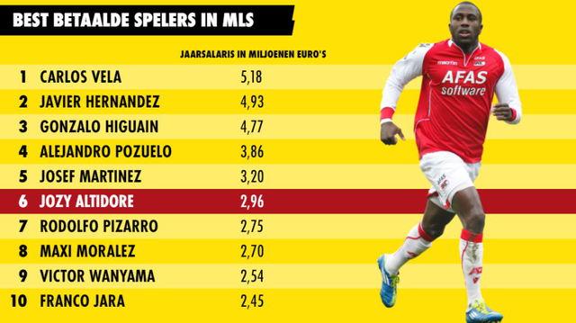 best betaalde spelers van de MLS salaris altidore carlos vela herandez higuin martinez pizarro jara