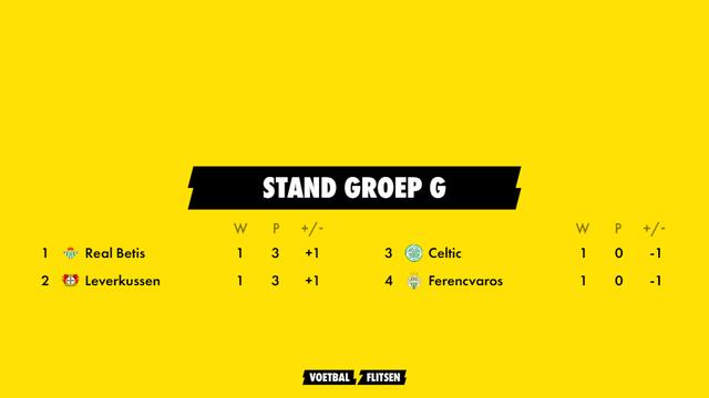 stand groep g europa league seizoen 2021-2022  met real betis, bayer leverkusen, celtic, ferencvaros