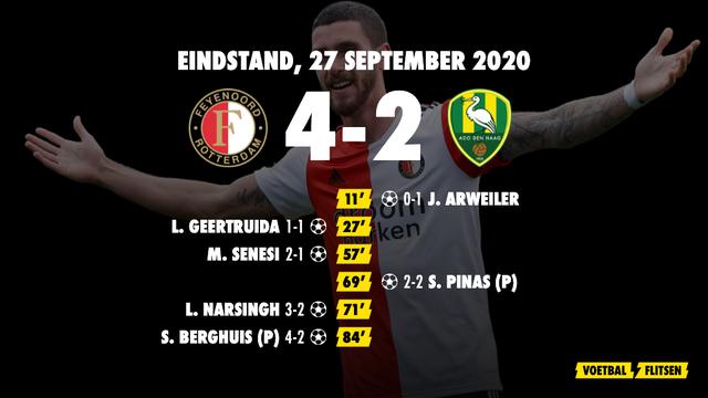 27 september 2020: Feyenoord-ADO Den Haag 4-2, eredivisie speelronde 3