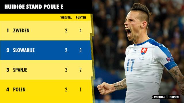 Huidige stand poule E Euro 2020 EK