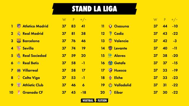 Stand La Liga na speelronde 37. Atletico Madrid koploper
