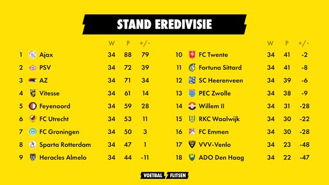 eindstand eredivisie seizoen 2020/2021 ajax kampioen psv cl
