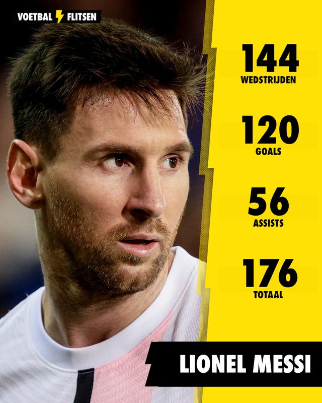 messi goals en assists