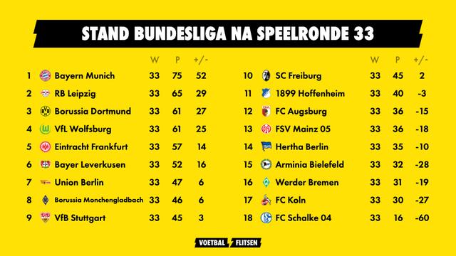 stand bundesliga na speelronde 33 seizoen 2020/2021
