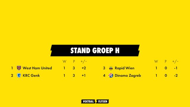 stand groep h europa league seizoen 2021-2022 met west ham united, krc genk, rapid wien, dinamo zagreb