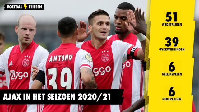 Ajax statistieken seizoen 2020/21