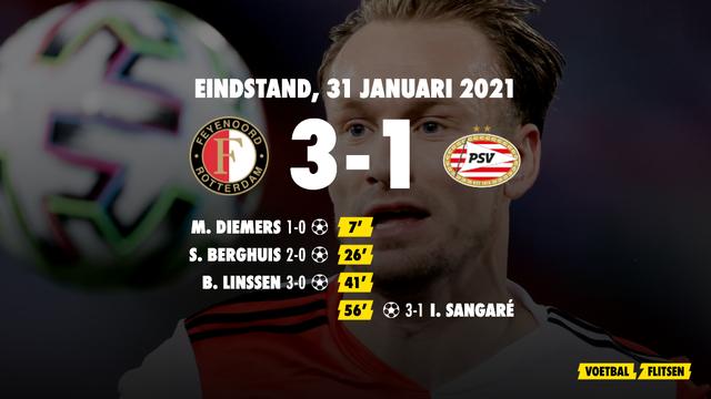31 januari 2021: Feyenoord-PSV 3-1, eredivisie speelronde 20