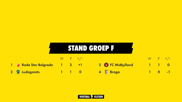 stand groep f europa league seizoen 2021-2022 met rode ster belgrado, ludogorets, braga, fc midtjylland