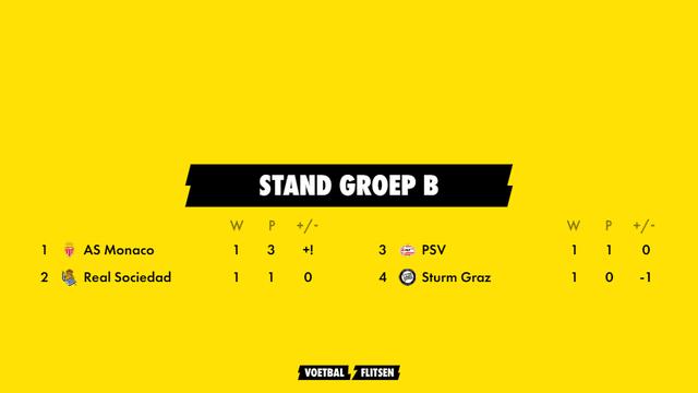 stand groep b europa league seizoen 2021-2022 met as monaco, real sociedad, psv en sturm graz