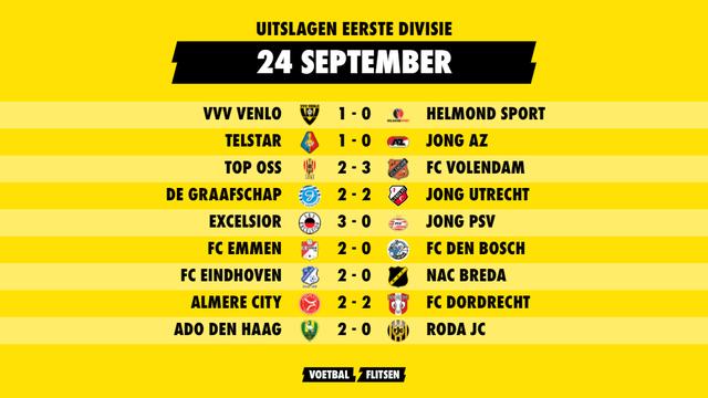 uitslagen keuken kampioen divisie 24 september, speelronde 8 eerste divisie