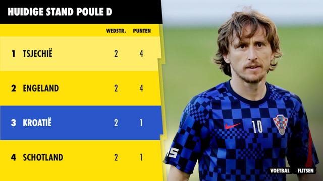 Huidige stand poule D Euro 2020 EK