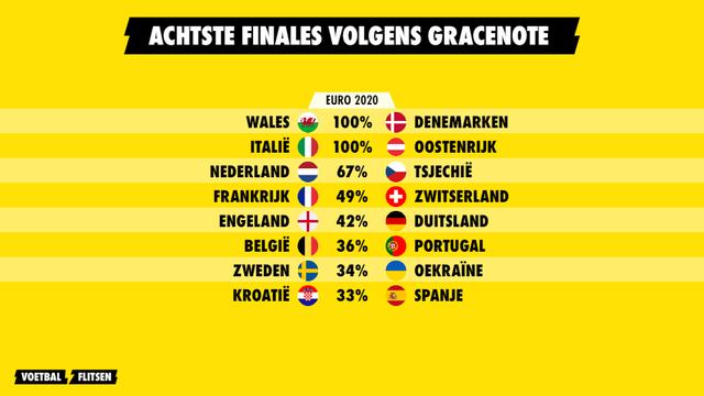 Achtste finales EK Euro 2020 Gracenote