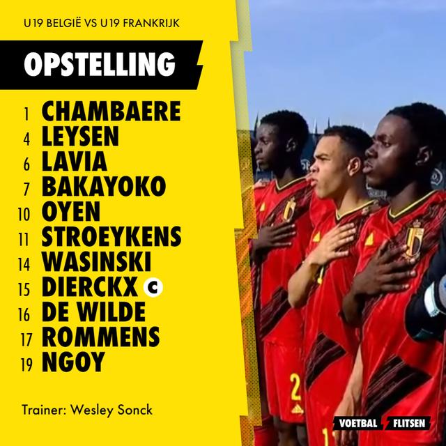 Opstelling U19 België