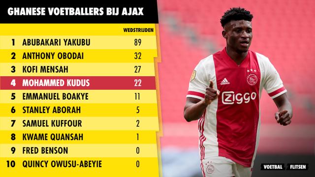 Ajax overzicht Ghanese voetballers