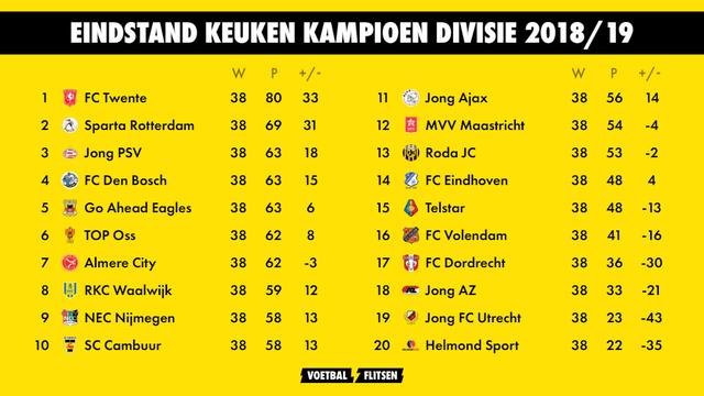Eindstand Keuken Kampioen Divisie 2018/19