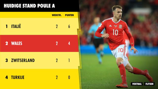 Huidige stand poule A Euro 2020 EK