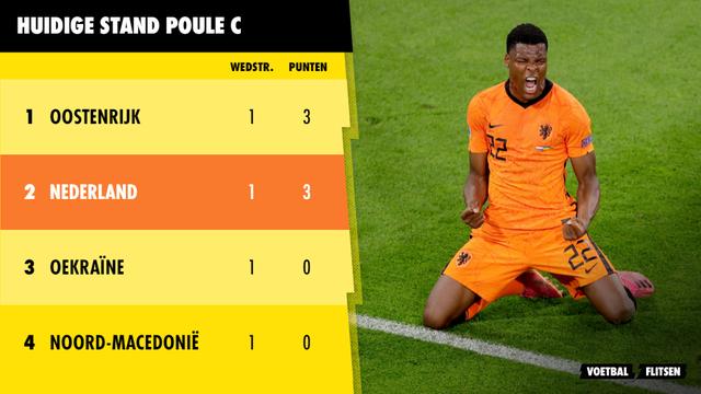 Huidige stand poule C Euro 2020 EK 2021