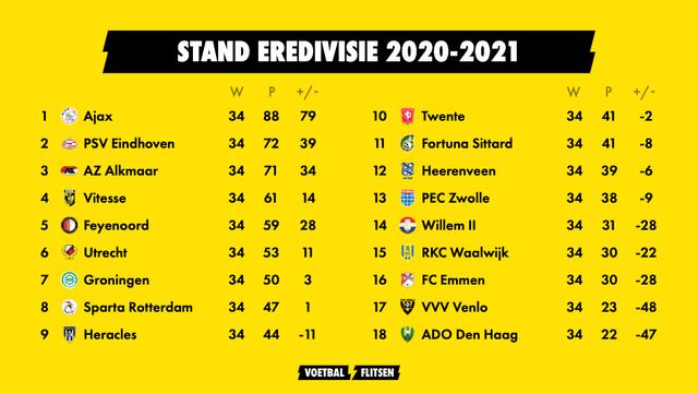 Eindstand Eredivisie, seizoen 2020-2021. ADO Den Haag eindigt als laatste