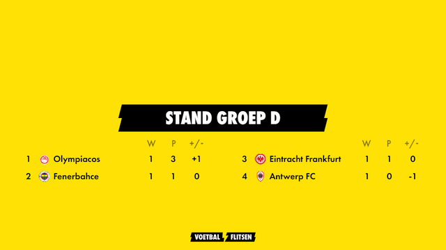 stand groep d europa league seizoen 2021-2022 met olympiacos, fenerbahce, eintracht frankfurt, antwerp fc