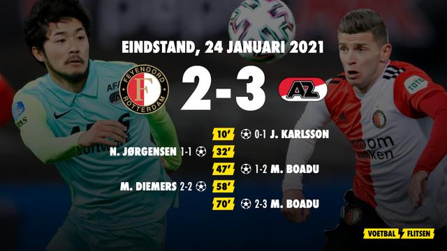 24 januari 2021: Feyenoord-AZ 2-3, eredivisie speelronde 18