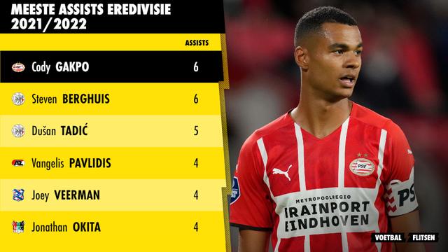 Meeste assists Eredivisie 2021/2022