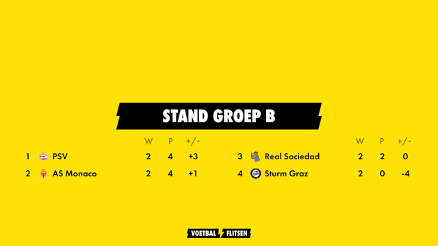 stand psv in europa league groep