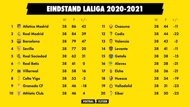 eindstand laliga seizoen 2020-2021