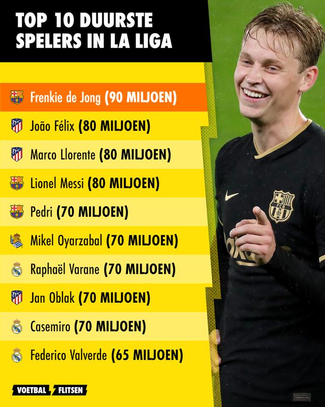 top10 duurste spelers in la liga, frenkie de jong duurder dan messi