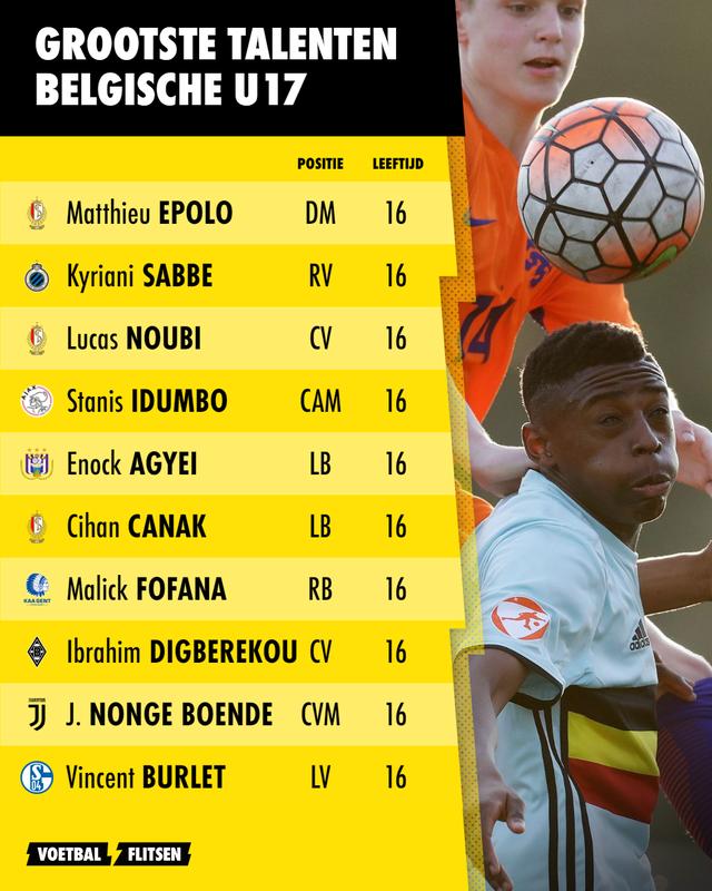 grootste talenten belgische u17