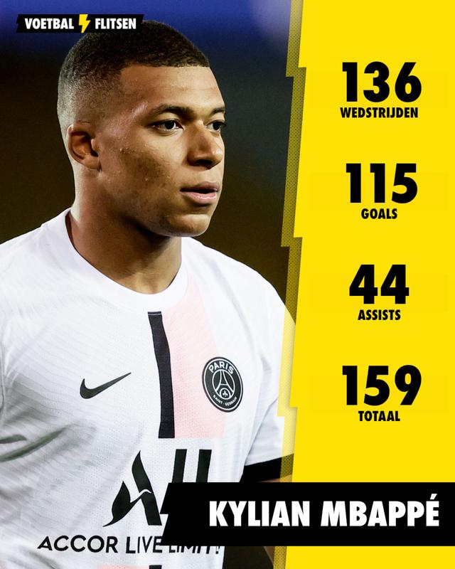 goals en assists mbappe