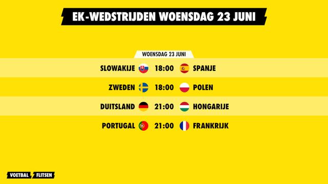 EK-wedstrijden woensdag 23 juni Euro 2020
