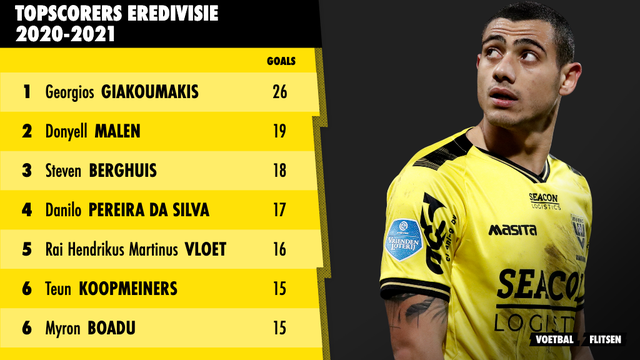 Eindstand topscorers-lijst Eredivisie seizoen 2020-2021 giakoumakis topscorer