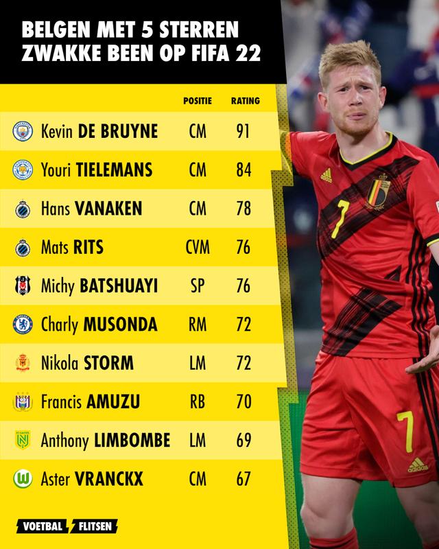 Belgen met 5 sterren zwakke been op FIFA 22