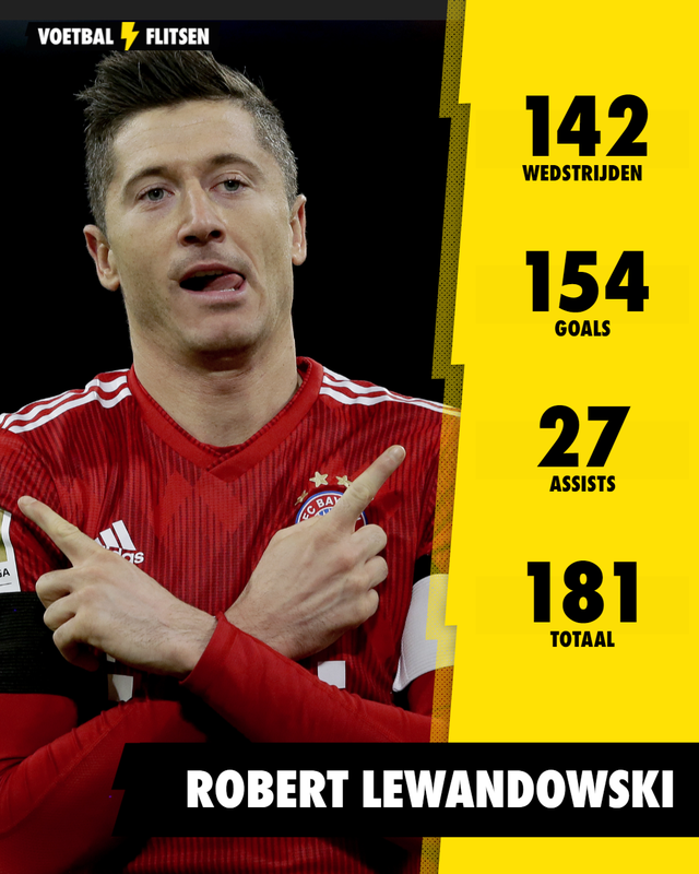 lewandowski, goals en assists