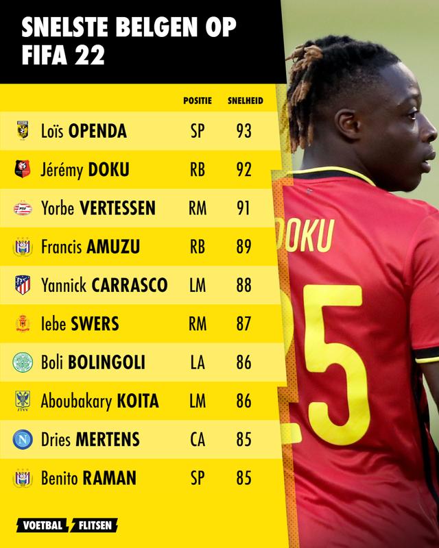 Snelste Belgen op FIFA 22, met Doku, Carrasco en Mertens
