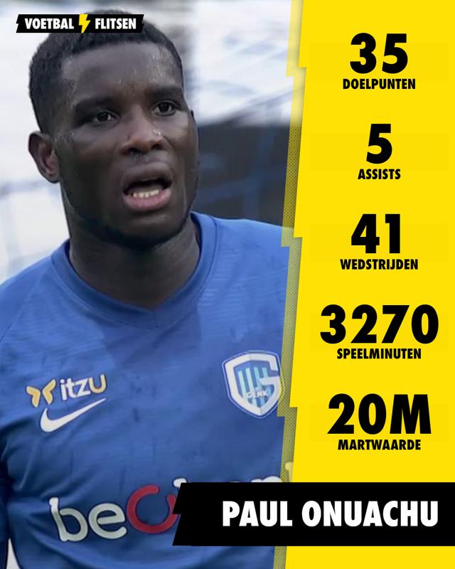 Statistieken Onuachu