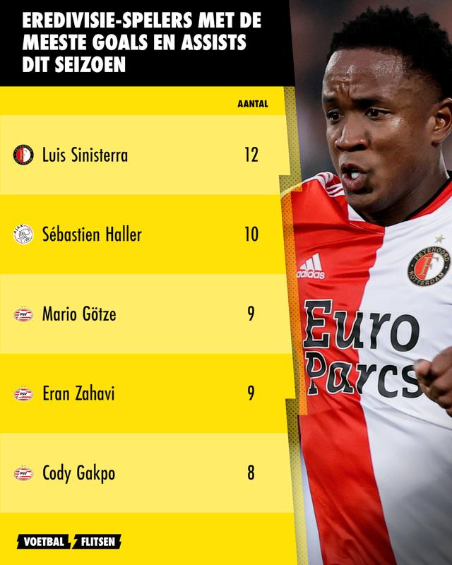 eredivisie spelers met meeste goals en assists dit seizoen 2021-2022 tot 21 september