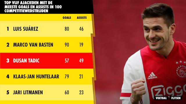 top 5 ajax spelers ajacieden met meeste goals en assists in 100 competitiewedstrijden suarez, van basten, tadic, huntelaar, litmanen,