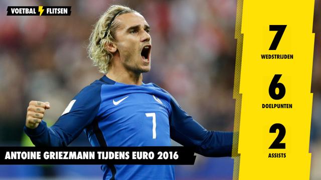 Statistieken Antoine Griezmann Euro 2016 EK in Frankrijk