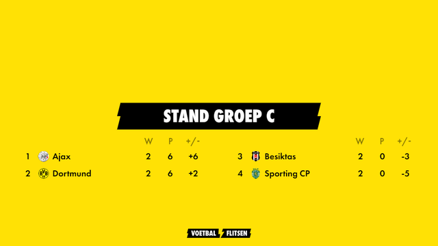 stand in champions league-poule ajax