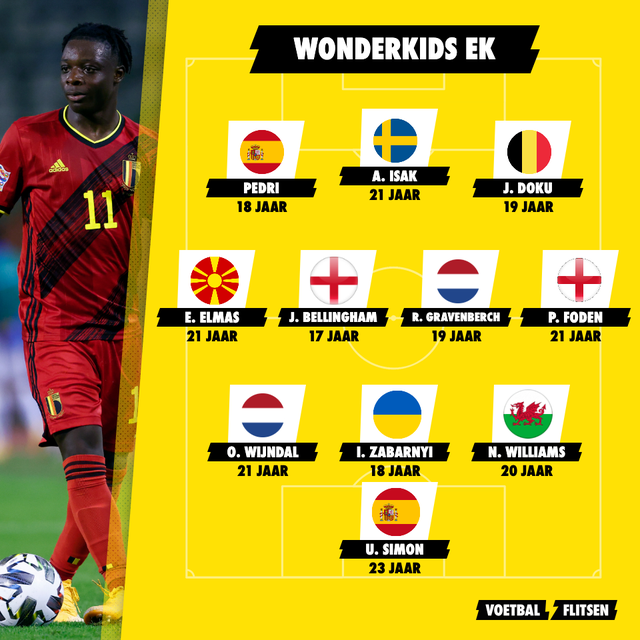 Wonderkids ek voetbal 2021, euro 2020