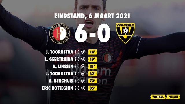 6 maart 2021: Feyenoord-VVV Venlo 6-0, eredivisie speelronde 25