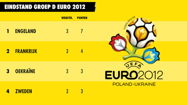 Eindstand groep D Euro 2012