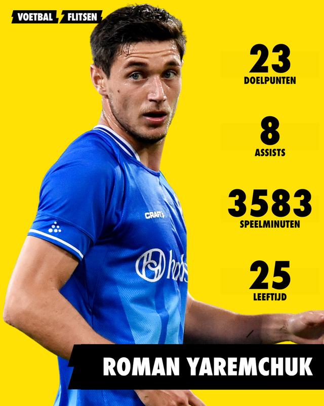 Statistieken Yaremchuk