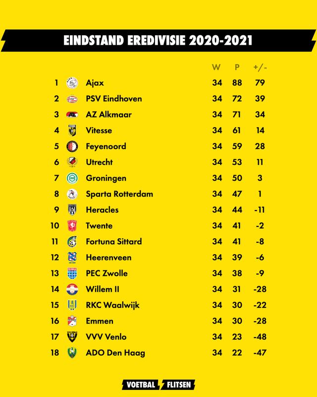 eindstand eredivisie seizoen 2020-2021 feyenoord vijfde, ajax kampioen